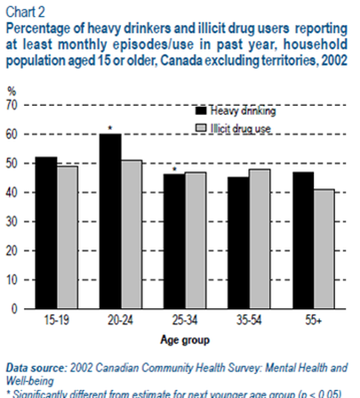 A Review of Illegal Drug Use - Statistics